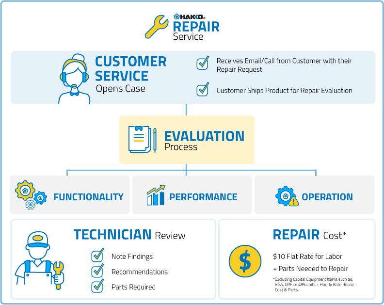 Hakko Repair Service Process